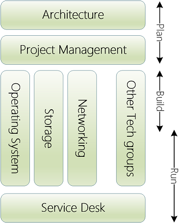 Cloud Mgt Org - before - small-1