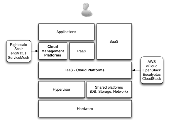 Cloud Computing ecosystem