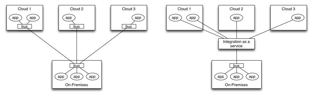 Web service cloud options